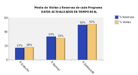 Porcentaje reservas y visitas dependiendo del programa
